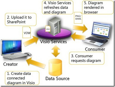 visioservices